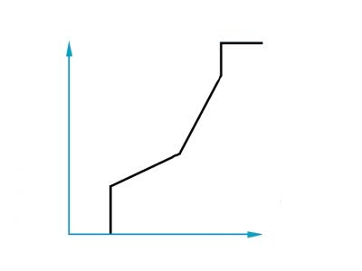 Metering curves