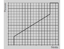 Hydraulic Pilot Valve Metering Curves